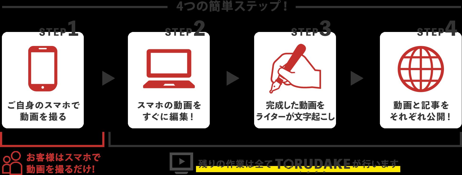 4つの簡単ステップ,ご自身のスマホで動画を撮る,スマホの動画をすぐに編集!,完成した動画をライターが文字起こし,動画と記事をそれぞれ公開!